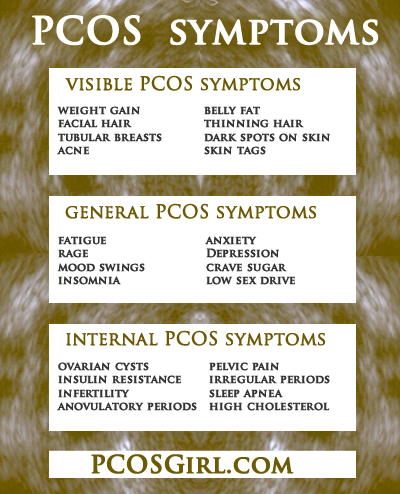 PCOS Sympoms and PCOS Signs